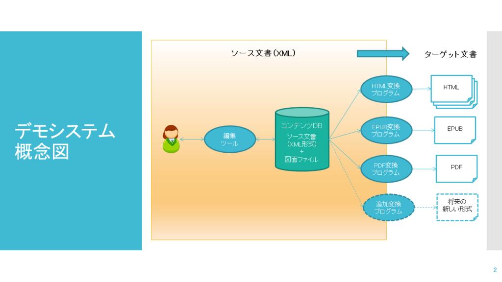 デモシステム概念図
